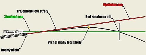 Balistická křivka