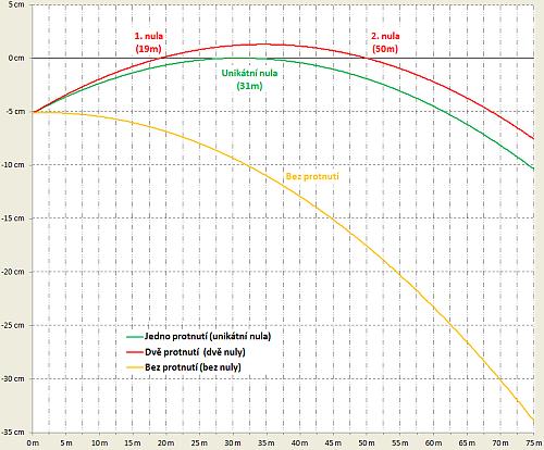 Balistická křivka pro teorii nul